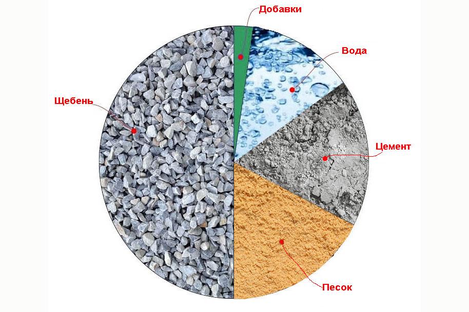 Специализированные бетонов марка строительного раствора по подвижности
