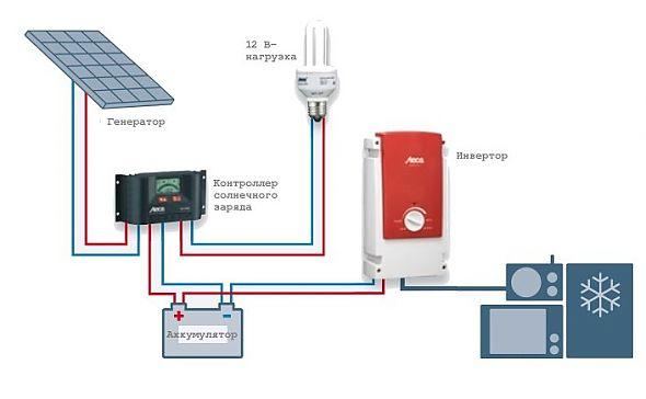 Подключение солнечных панелей, схемы