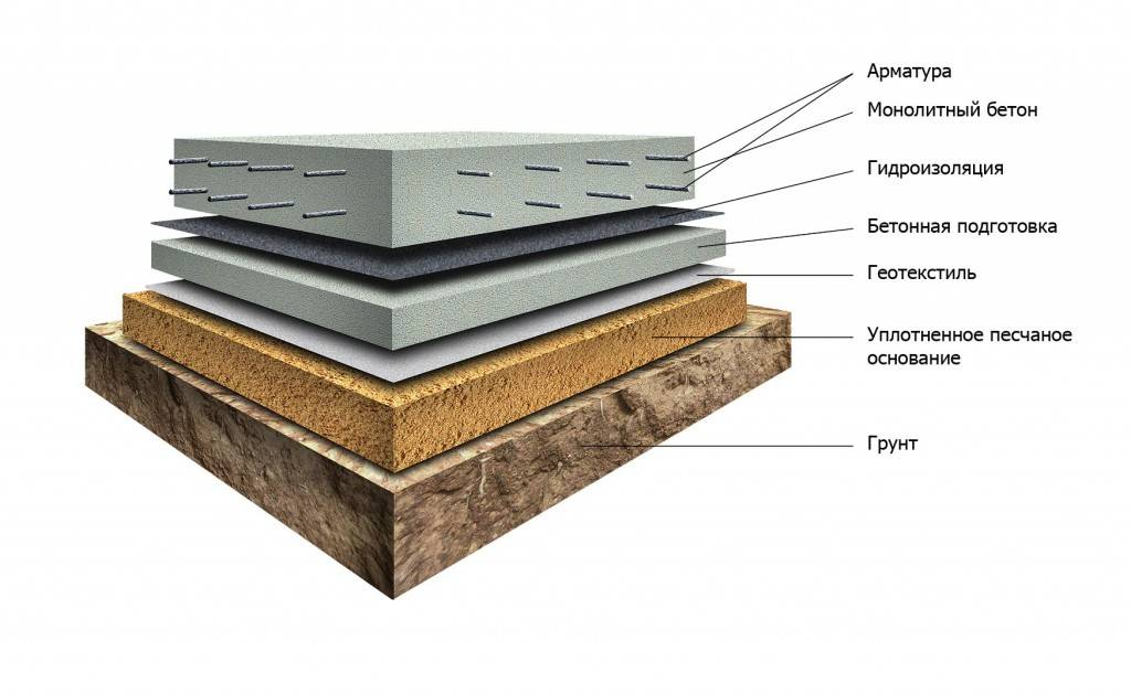 Подушка из тощего бетона купить нагель по бетону новосибирск
