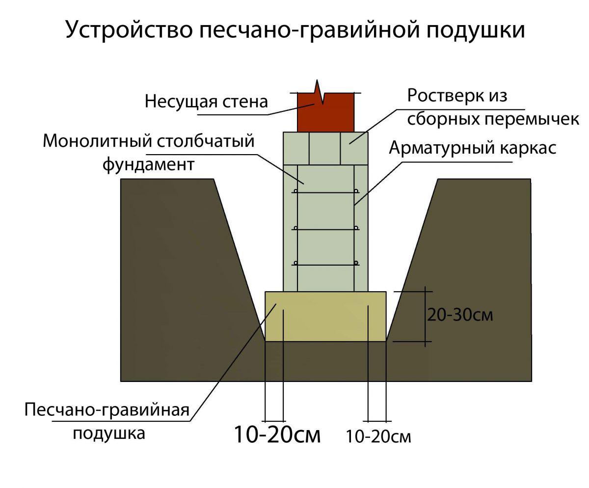 Подушка из тощего бетона в дом из керамзитобетона