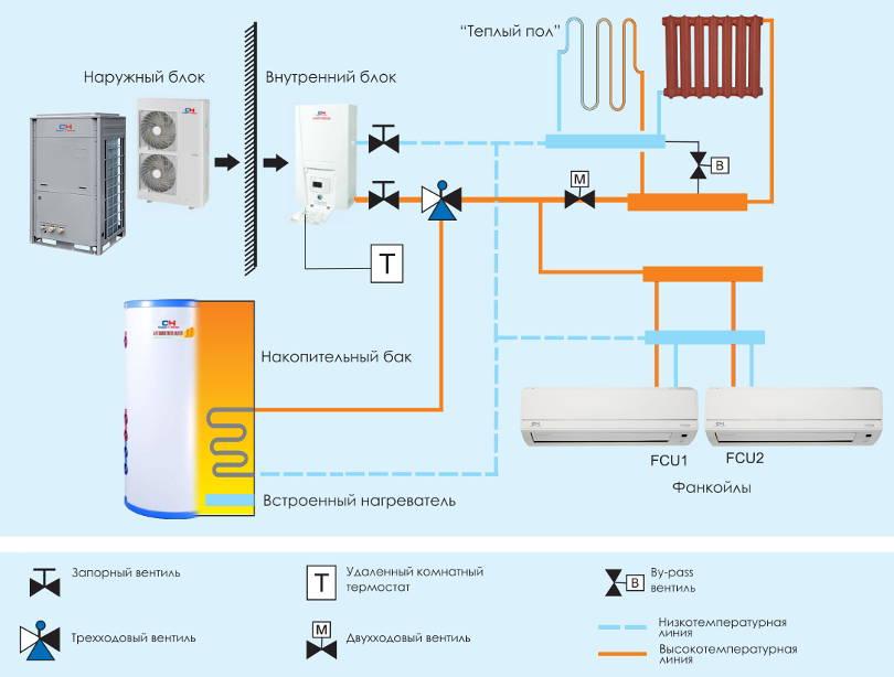 Тепловой насос воздух-воздух * ABuildic